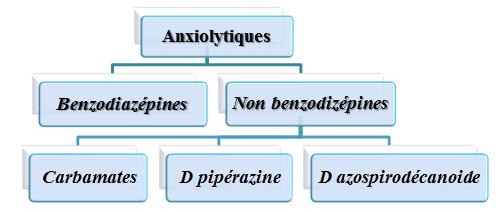 Classification des médicaments anxiolytiques