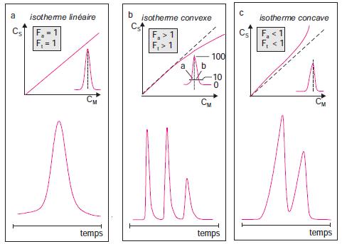 Isothermes de distribution.