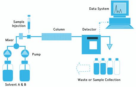High Performance Liquid Chromatography Hplc Analytical