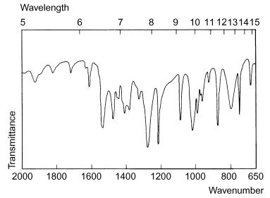 Spectre infrarouge de la Vitamine B6.