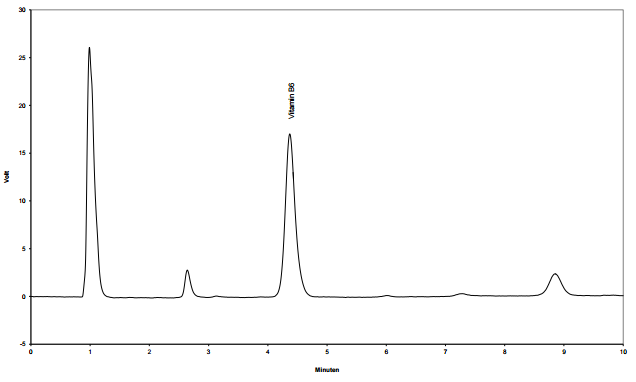 Chromatogramme typique du dosage de la Vitamine B6 par HPLC.