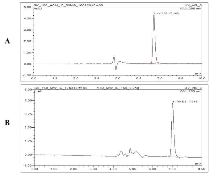 Chromatogramme d'un étalon Vitamine D3
