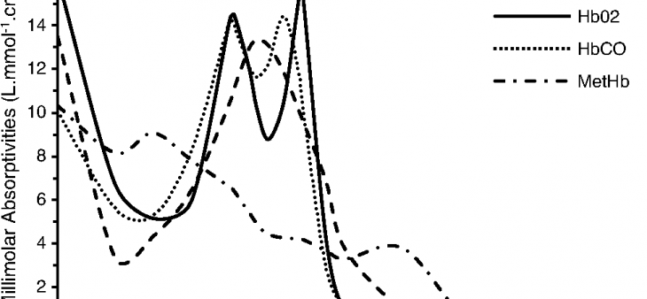 Spectre d'absorption UV Hb, MetHb HBCO