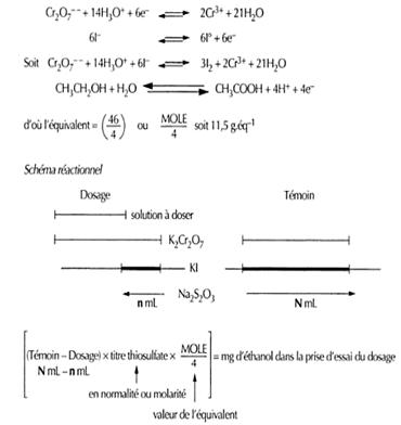 Dosage de l'alcool en retour par iodométrie