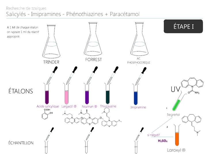 Réactions colorimétriques sur tubes