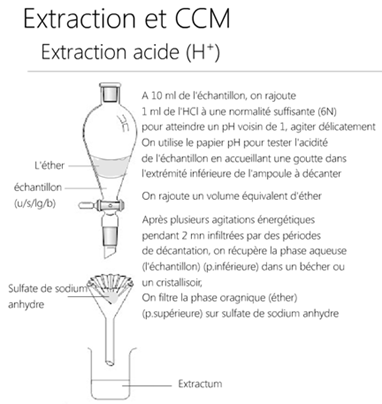 Extraction acide