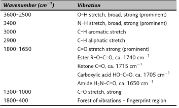 Important vibrations and IR frequencies