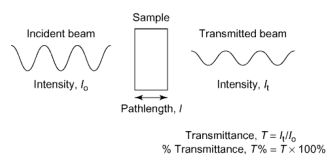 Transmission of light by a sample.
