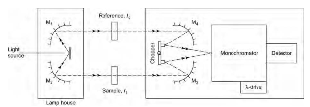 Double-beam dispersive IR spectrometer.