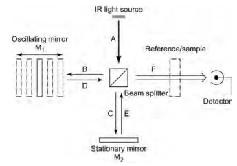 Layout of an IR interferometer (FTIR spectrometer).
