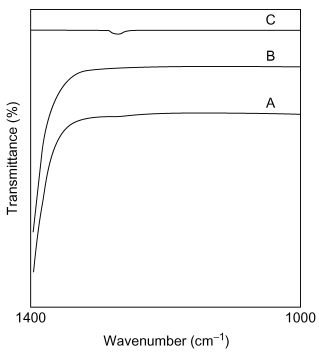 Figure 22.7. IR spectrum of A, benzocaine in carbon disulfide; B, carbon disulfide; C, the difference spectrum (A – B) (courtesy of Perkin-Elmer Ltd).