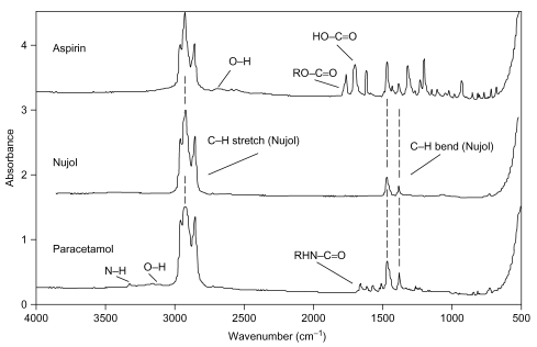 Figure 22.21. The IR spectra of aspirin, Nujol and paracetamol. The drug spectra were measured as Nujol mulls.