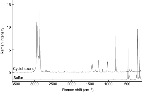 Raman spectroscopy dating