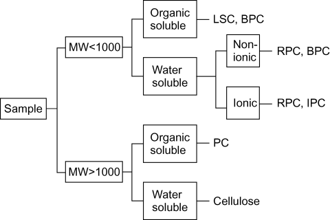 Thin–layer Chromatography (TLC) » Analytical Toxicology