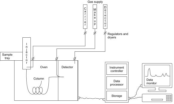 Gas Chromatography » ytical Toxicology on