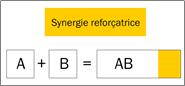 Figure 6.7. Synergie renforçatrice