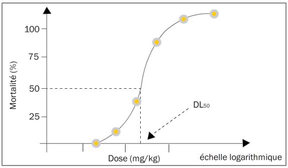 Figure 12.1 Relation dose-effet, Courbe de Trévan