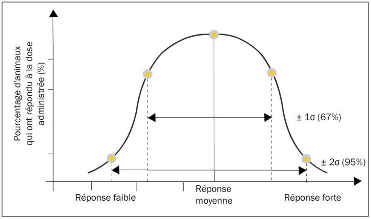 Figure 12.2. Courbe de variation dose-fréquence suite à une dose de toxique administrée un lot d'animaux