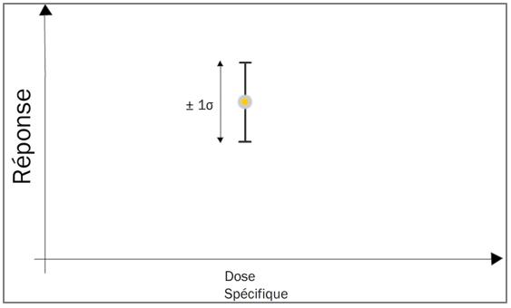 Figure 12.3. Réponse moyenne à une dose spécifique avec écart type
