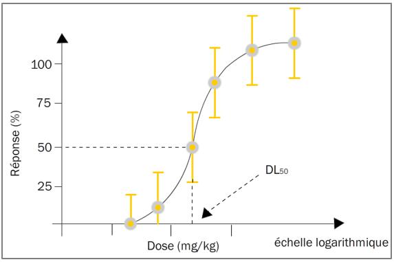 Figure 12.4. Courbe Log(Dose) - Réponse avec les réponses moyennes et les écarts types