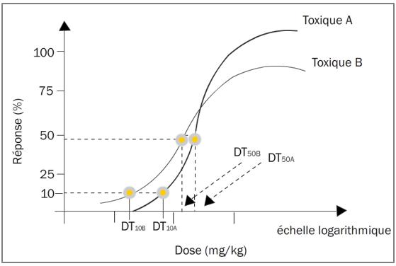 Figure 12.5. Courbes dose-réponse de deux toxiques A, B avec les logarithmes des doses toxiques 10 et 50